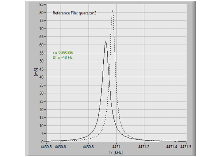 Correlation of impedance spectra measured by SinePhase Impedance Analyzer - LCR Meter - Screenshot of measurement software